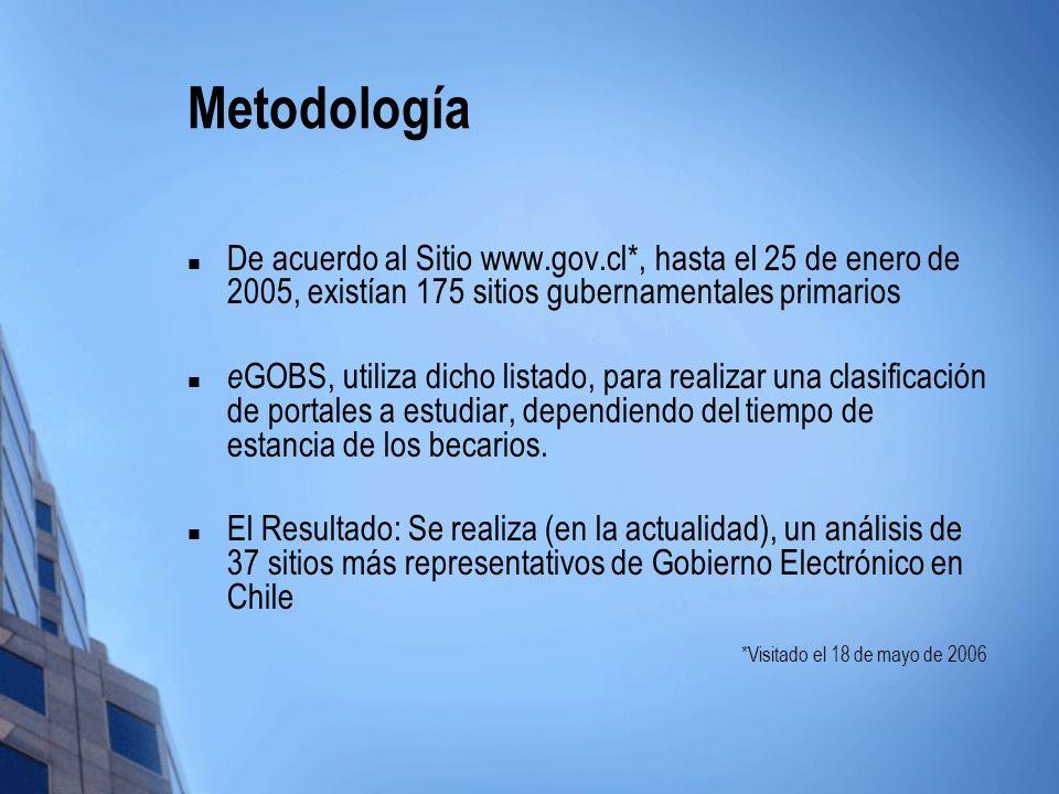 Metodología De acuerdo al Sitio www.gov.cl*, hasta el 25 de enero de 2005, existían 175 sitios gubernamentales primarios.