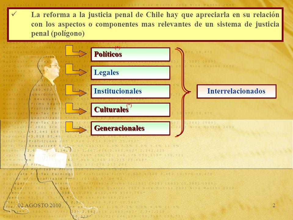La reforma a la justicia penal de Chile hay que apreciarla en su relación con los aspectos o componentes mas relevantes de un sistema de justicia penal (polígono)