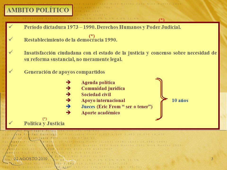 AMBITO POLÍTICO (*) Período dictadura 1973 – 1990. Derechos Humanos y Poder Judicial. Restablecimiento de la democracia 1990.