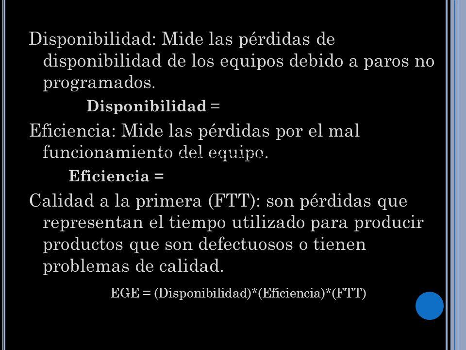 EGE = (Disponibilidad)*(Eficiencia)*(FTT)