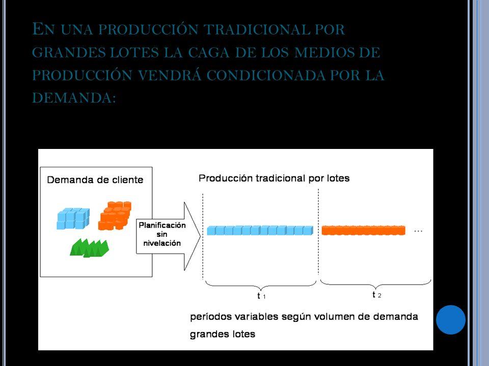 En una producción tradicional por grandes lotes la caga de los medios de producción vendrá condicionada por la demanda: