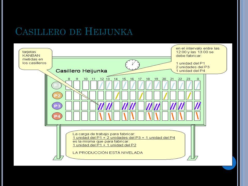 Casillero de Heijunka