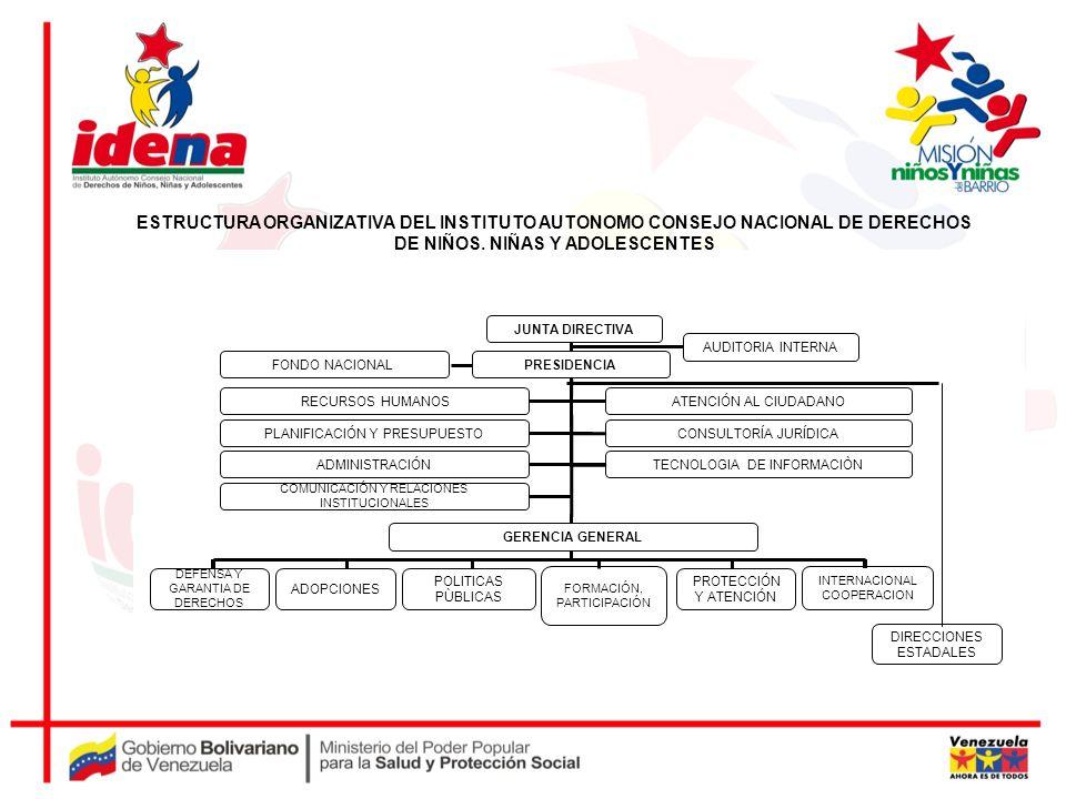 ESTRUCTURA ORGANIZATIVA DEL INSTITUTO AUTONOMO CONSEJO NACIONAL DE DERECHOS DE NIÑOS, NIÑAS Y ADOLESCENTES