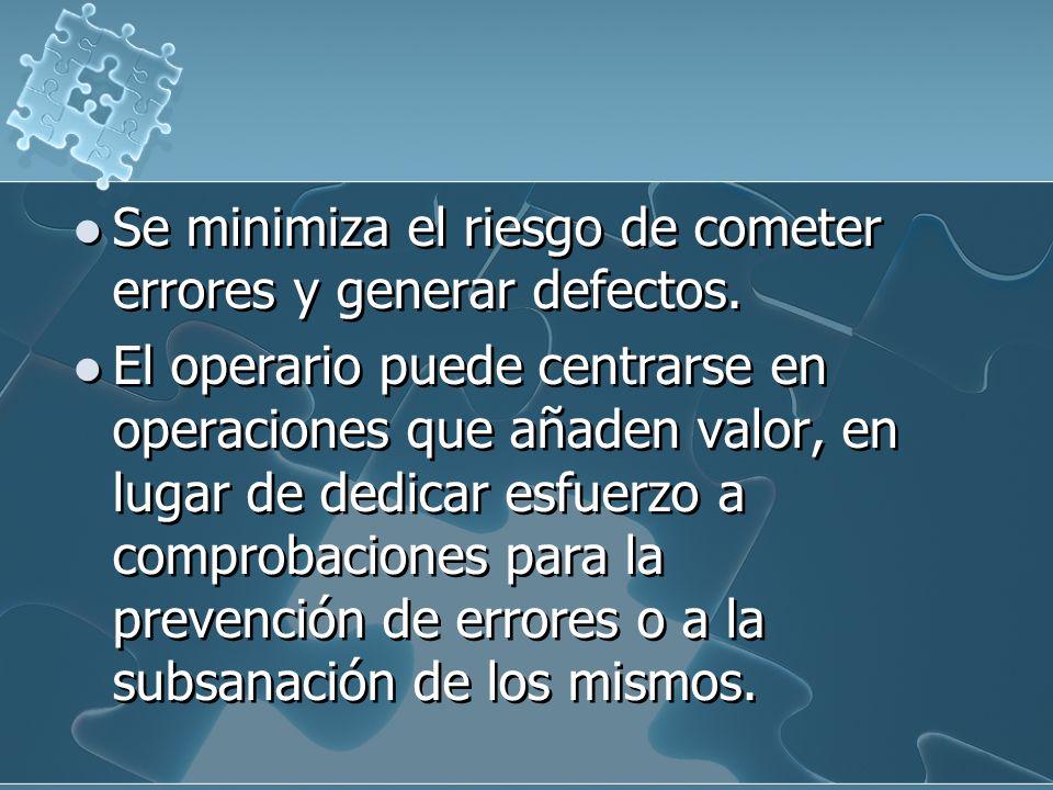 Se minimiza el riesgo de cometer errores y generar defectos.