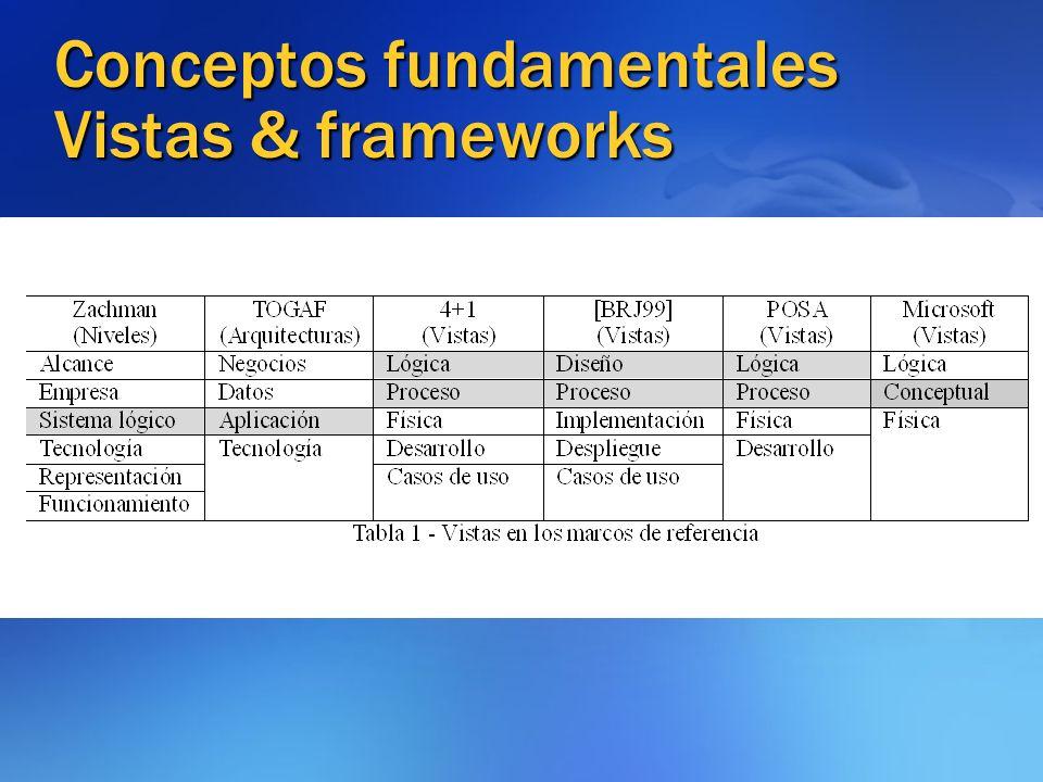 Conceptos fundamentales Vistas & frameworks