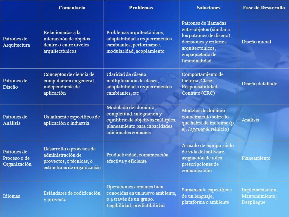 Comentario Problemas. Soluciones. Fase de Desarrollo. Patrones de Arquitectura.