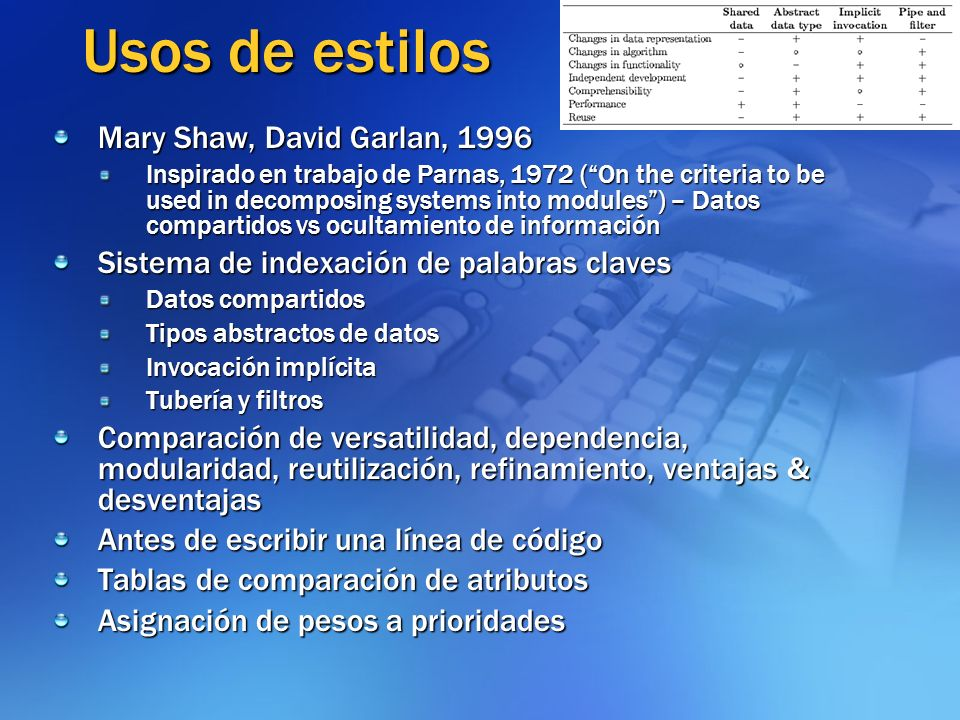 Usos de estilos Mary Shaw, David Garlan, 1996