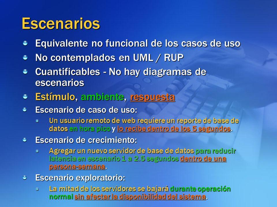 Escenarios Equivalente no funcional de los casos de uso