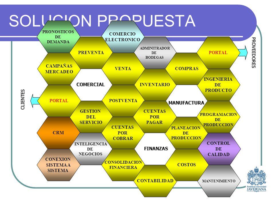 SOLUCION PROPUESTA COMERCIO ELECTRONICO POSTVENTA GESTION DEL SERVICIO