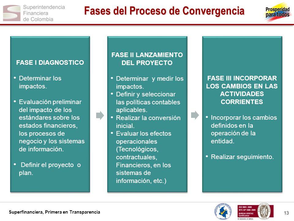 Fases del Proceso de Convergencia