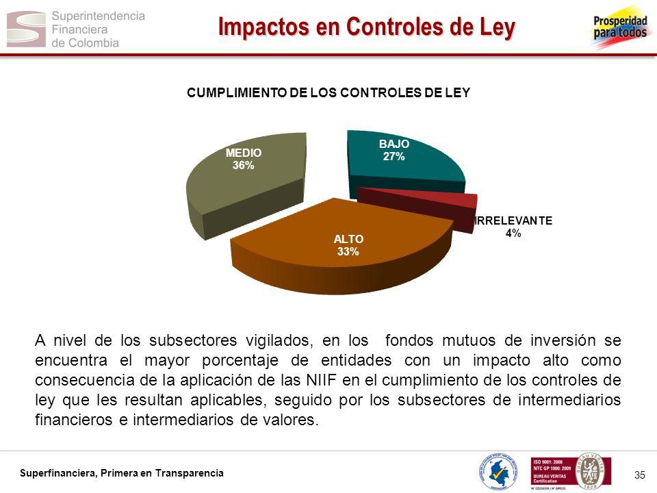 Impactos en Controles de Ley
