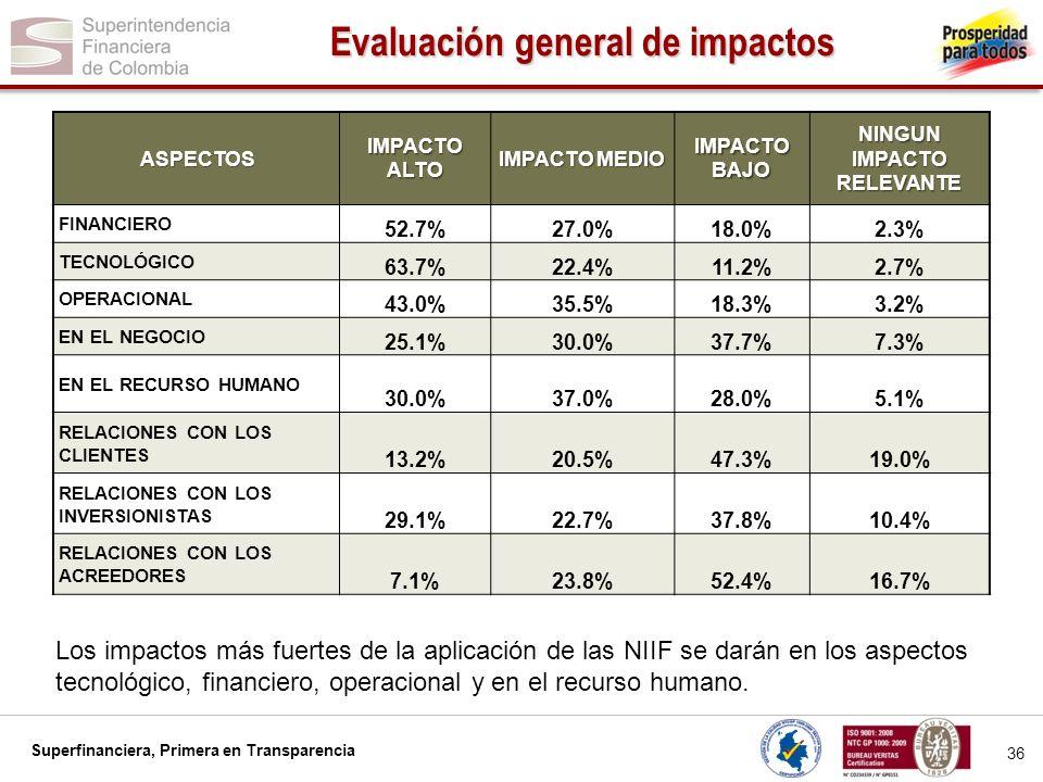Evaluación general de impactos NINGUN IMPACTO RELEVANTE