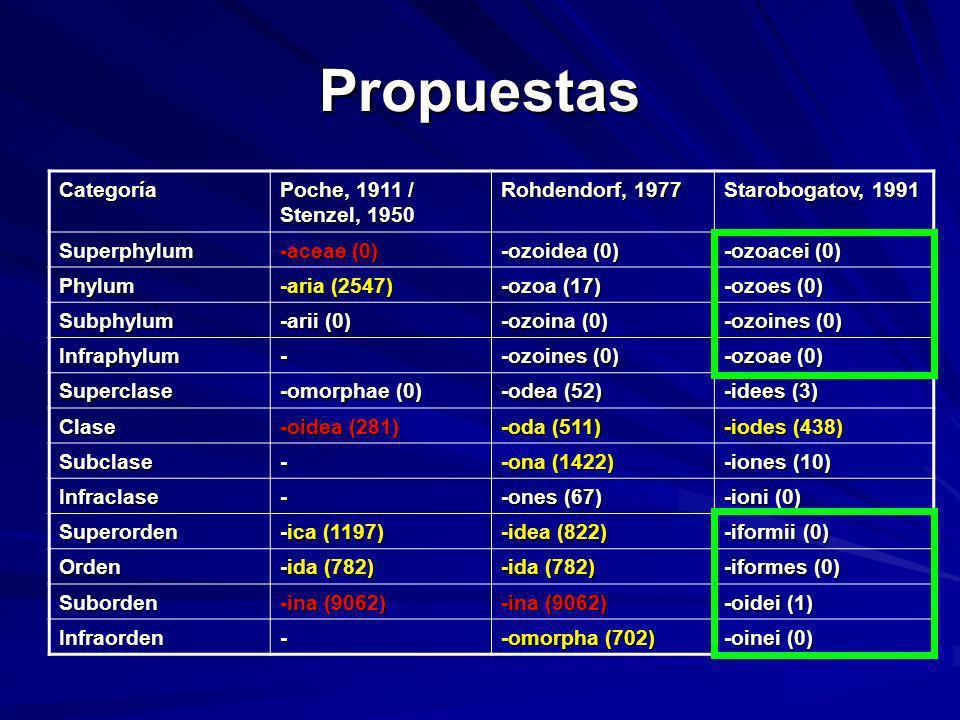 Propuestas Categoría Poche, 1911 / Stenzel, 1950 Rohdendorf, 1977