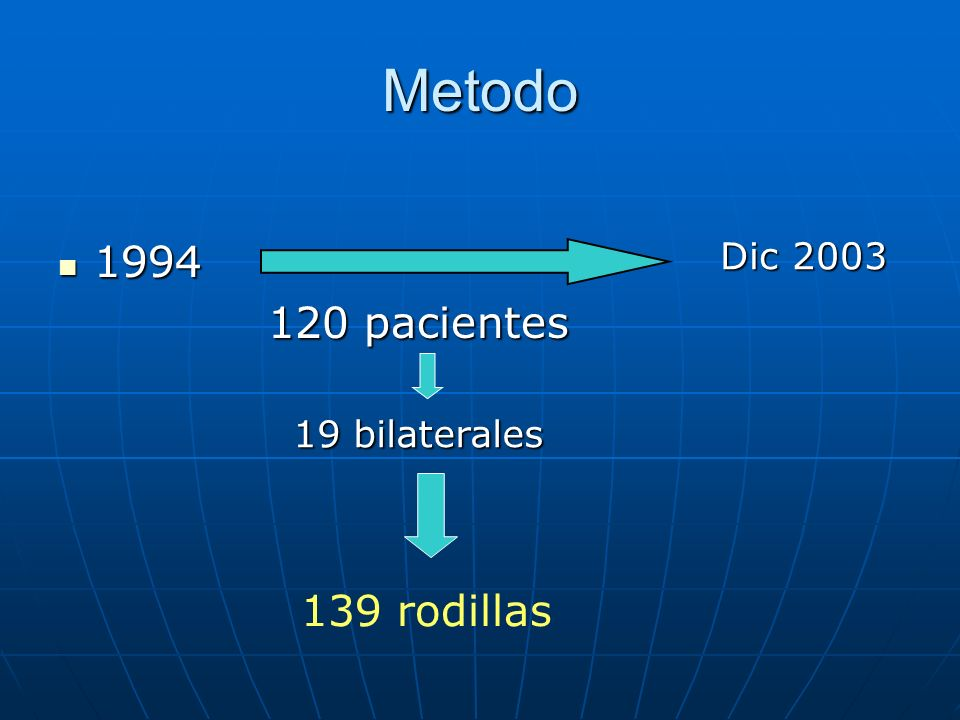 Metodo 1994 120 pacientes Dic 2003 19 bilaterales 139 rodillas