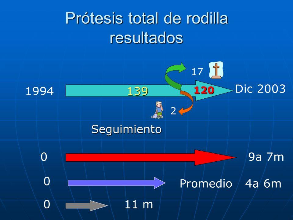 Prótesis total de rodilla resultados