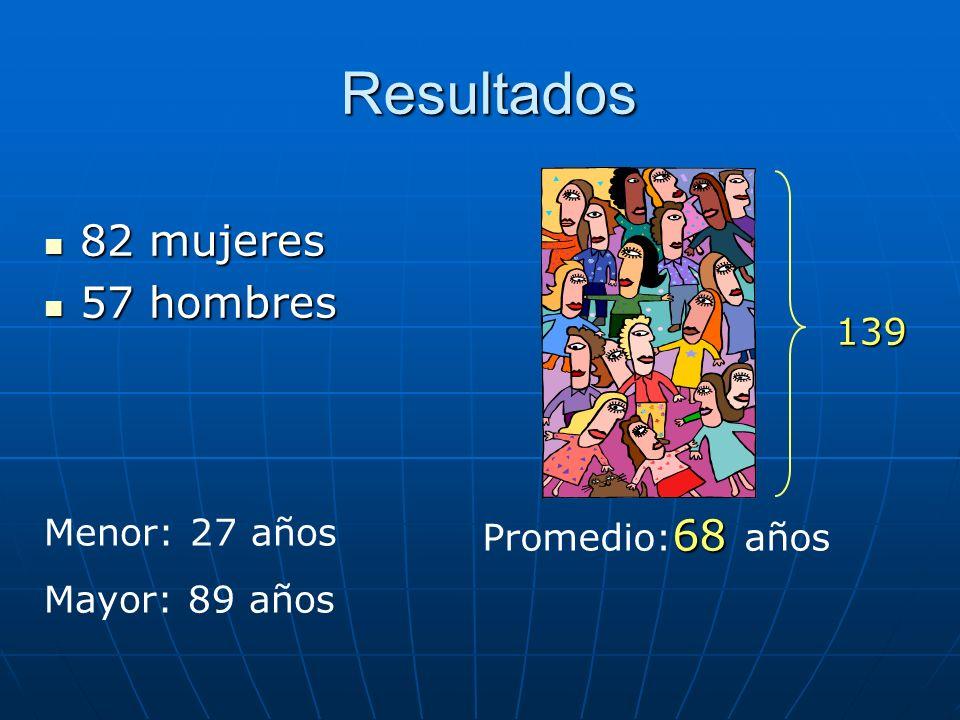 Resultados 82 mujeres 57 hombres 139 Menor: 27 años Mayor: 89 años
