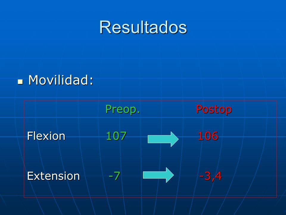 Resultados Movilidad: Preop. Postop.