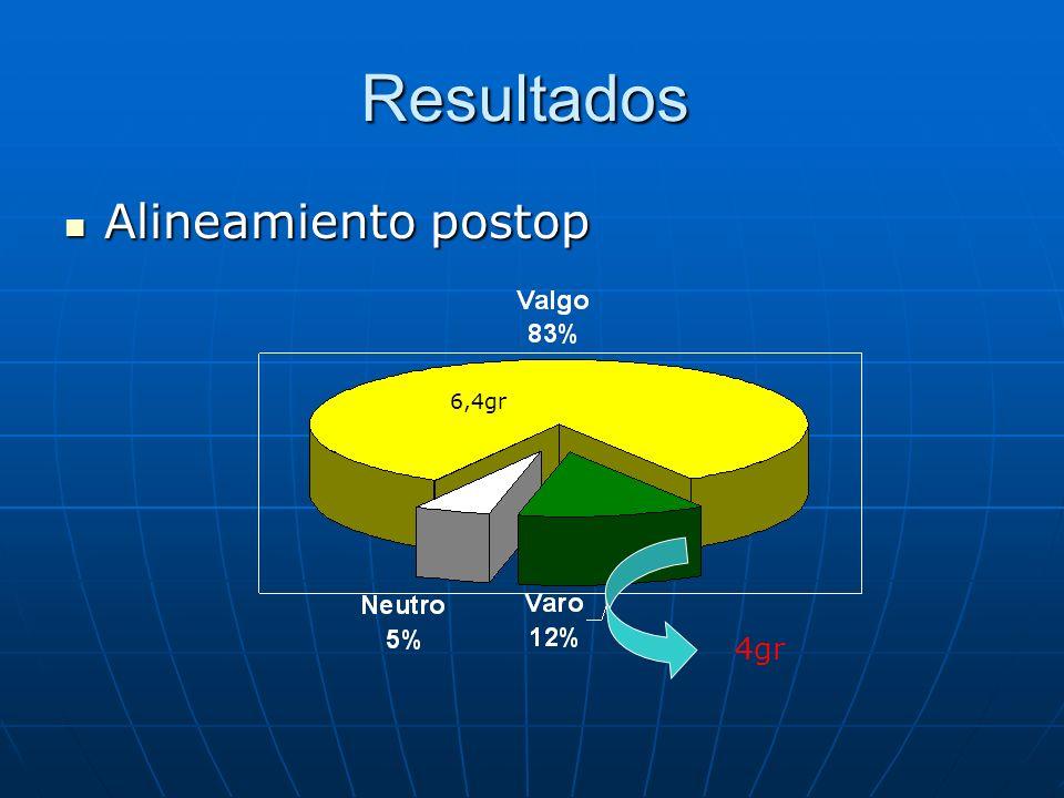 Resultados Alineamiento postop 6,4gr 4gr