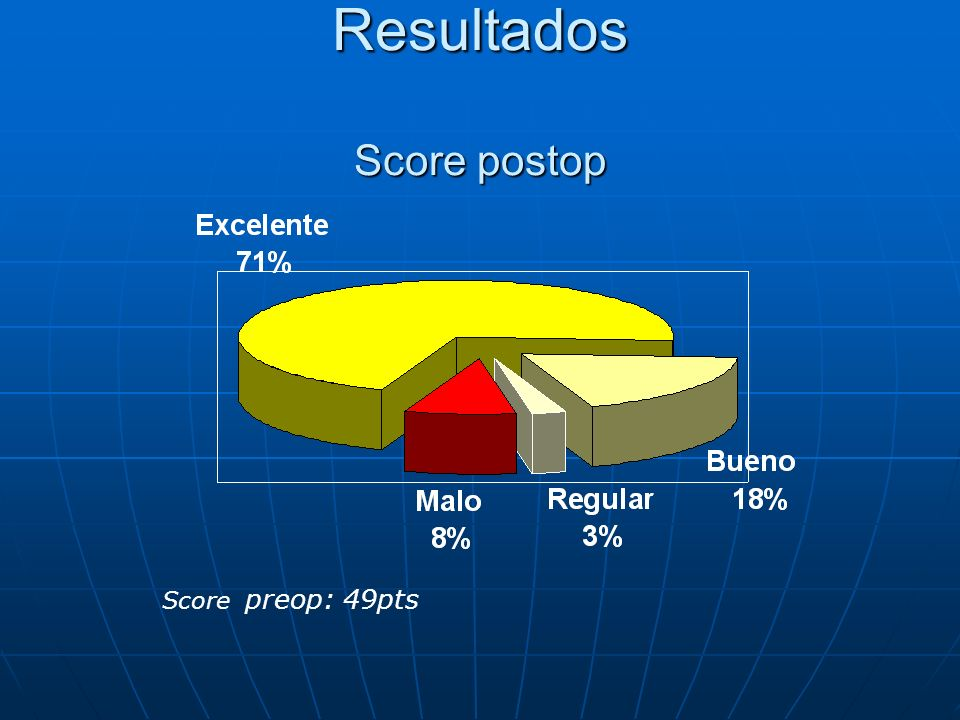 Resultados Score postop