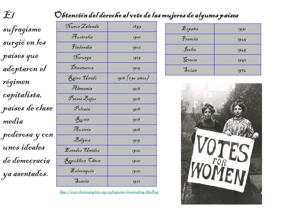 Obtención del derecho al voto de las mujeres de algunos países