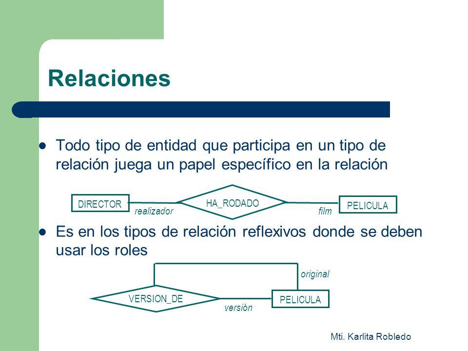 RelacionesTodo tipo de entidad que participa en un tipo de relación juega un papel específico en la relación.