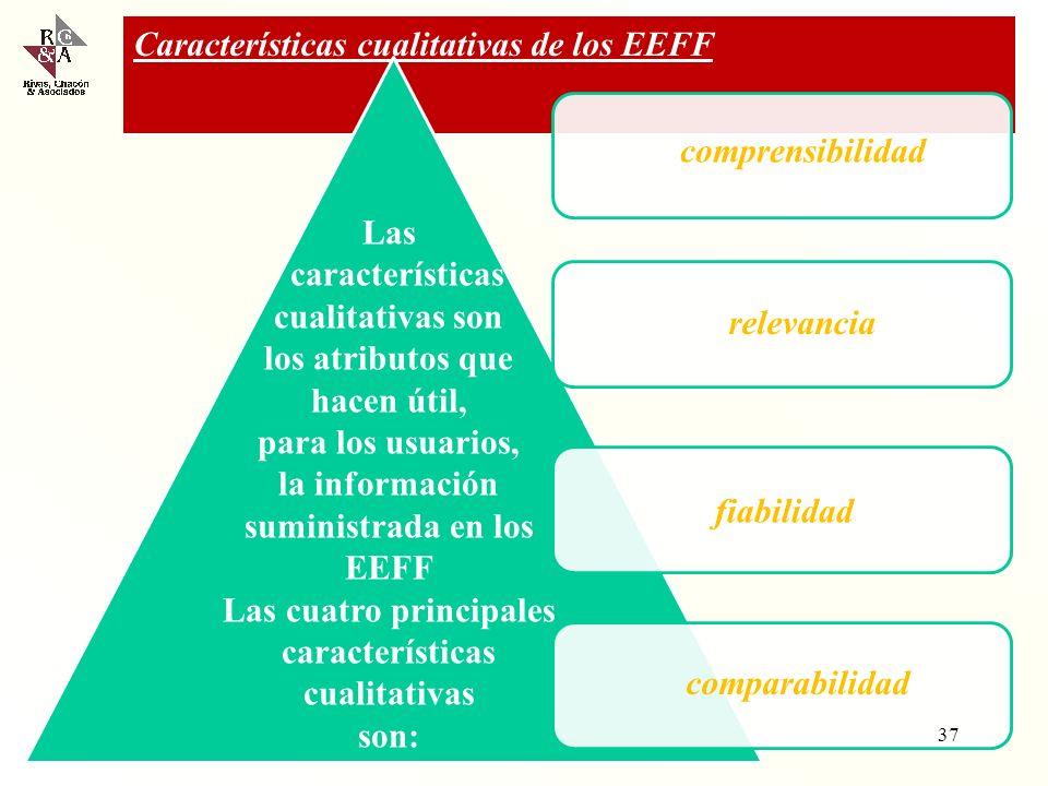 Las cuatro principales características