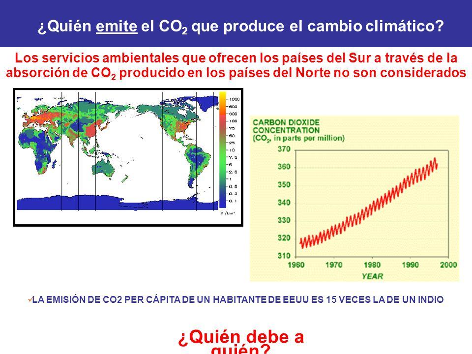¿Quién emite el CO2 que produce el cambio climático