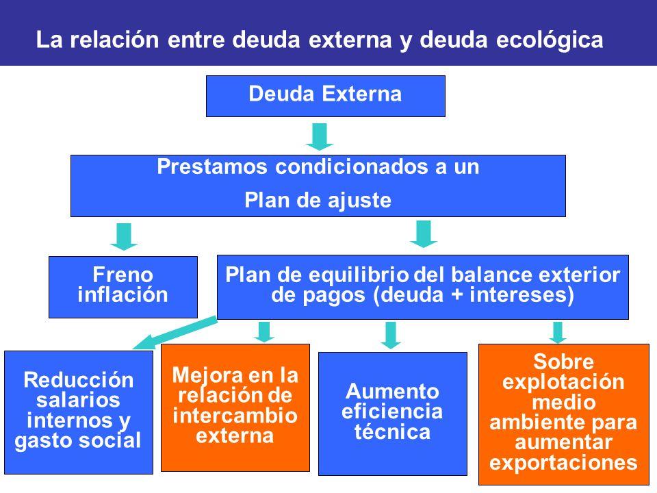 La relación entre deuda externa y deuda ecológica