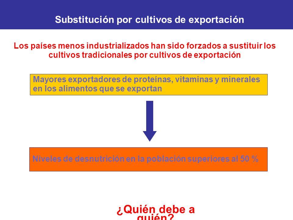 Substitución por cultivos de exportación