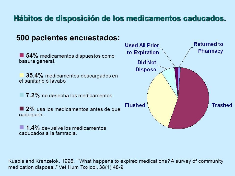 Hábitos de disposición de los medicamentos caducados.