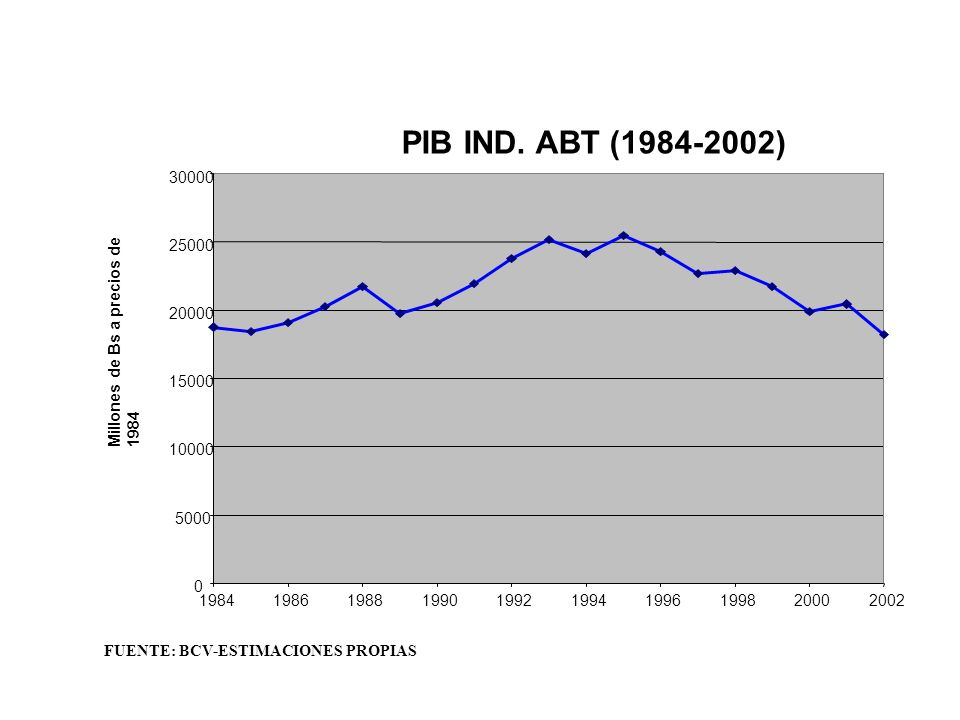 PIB IND. ABT (1984-2002) 30000. 25000. 20000. Millones de Bs a precios de 1984. 15000. 10000. 5000.
