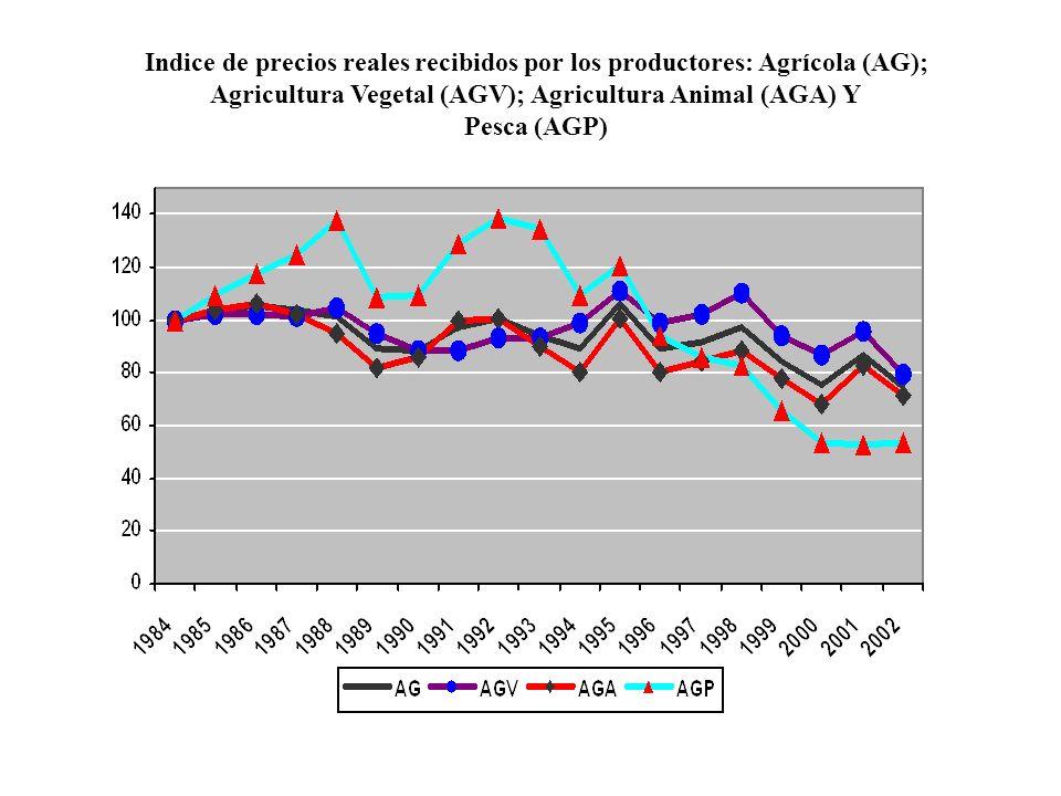 Indice de precios reales recibidos por los productores: Agrícola (AG);