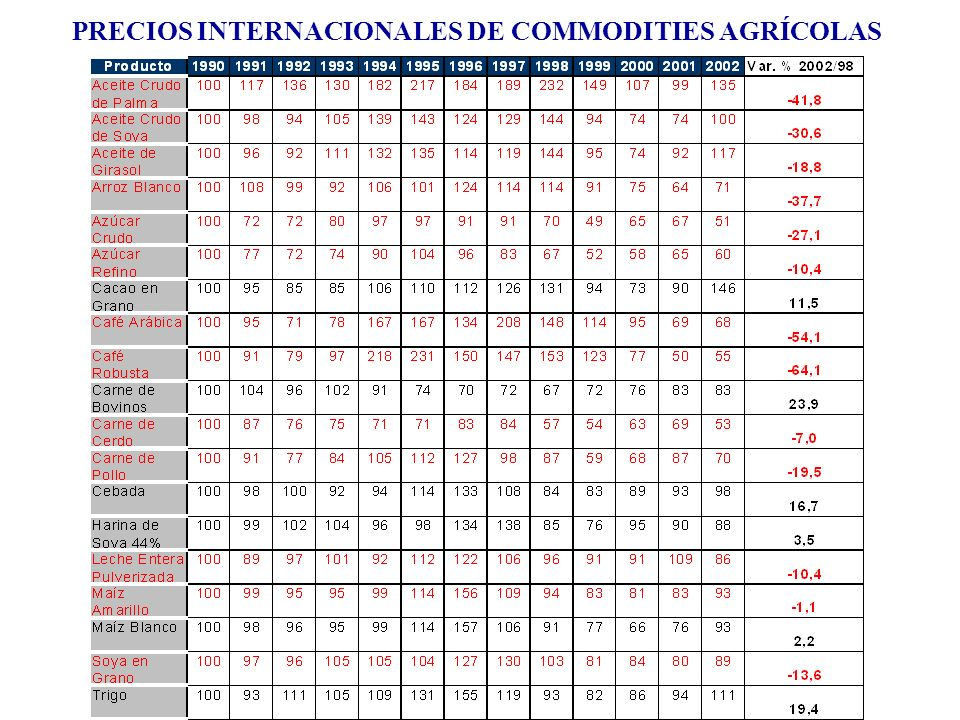 PRECIOS INTERNACIONALES DE COMMODITIES AGRÍCOLAS
