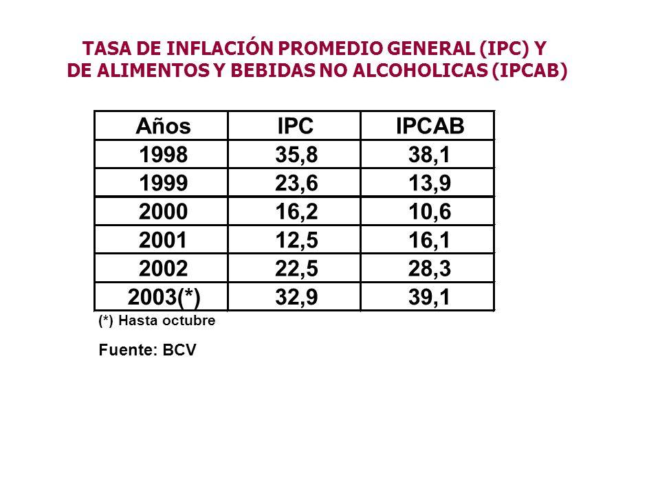 TASA DE INFLACIÓN PROMEDIO GENERAL (IPC) Y