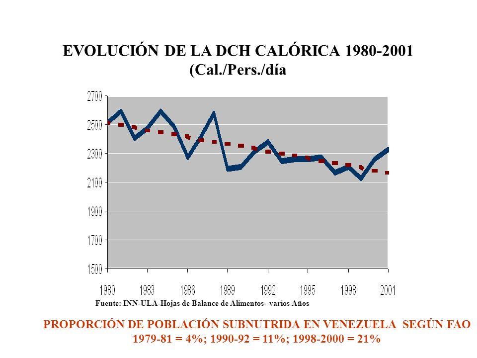 EVOLUCIÓN DE LA DCH CALÓRICA 1980-2001 (Cal./Pers./día