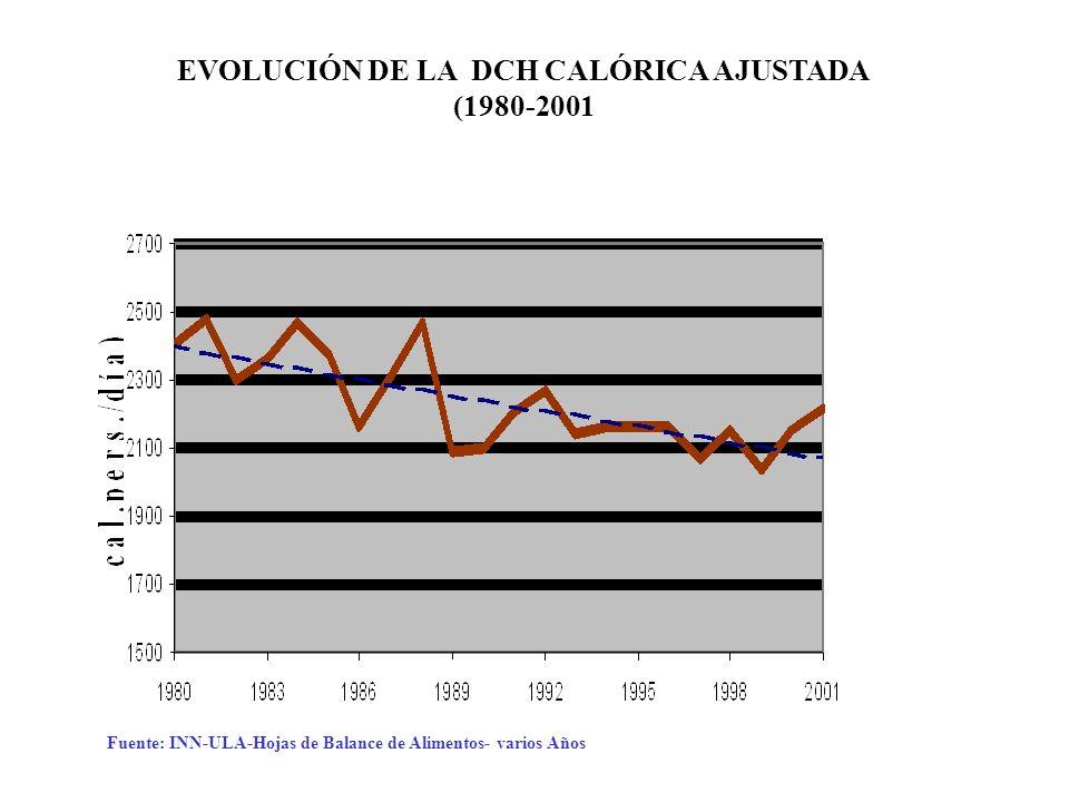 EVOLUCIÓN DE LA DCH CALÓRICA AJUSTADA