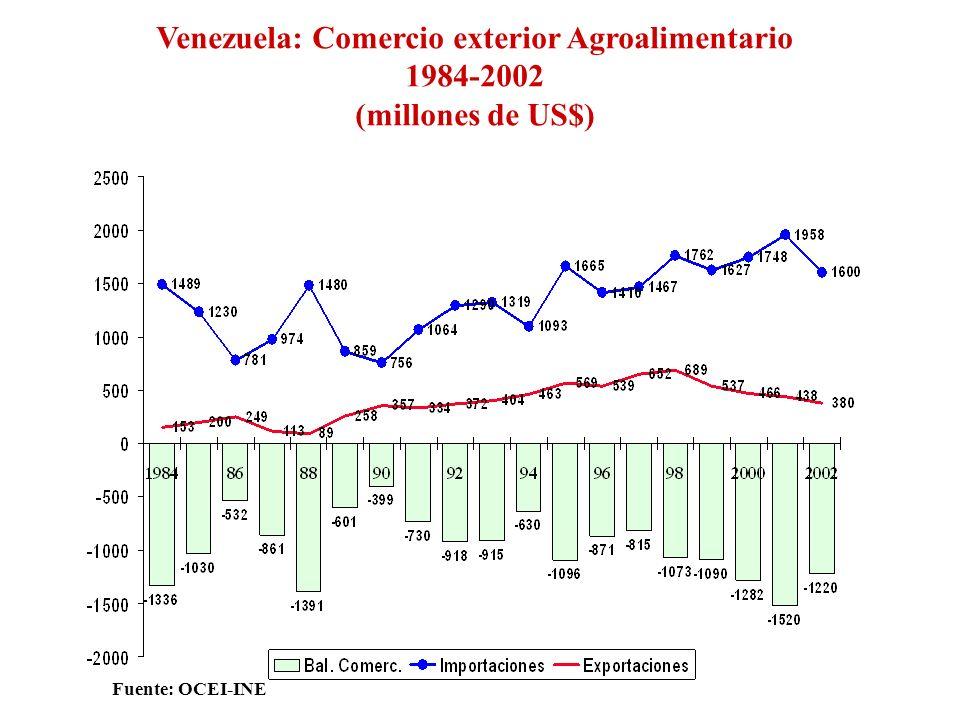 Venezuela: Comercio exterior Agroalimentario