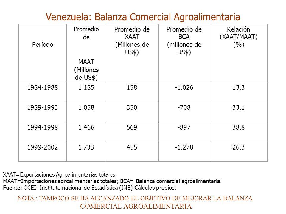 Venezuela: Balanza Comercial Agroalimentaria