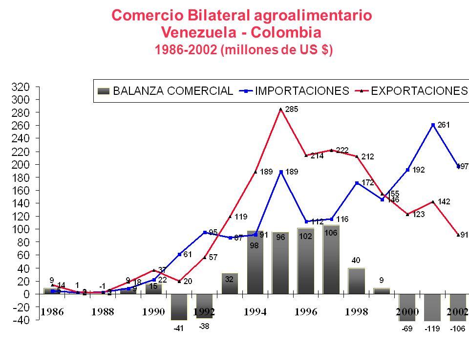 Comercio Bilateral agroalimentario Venezuela - Colombia 1986-2002 (millones de US $)