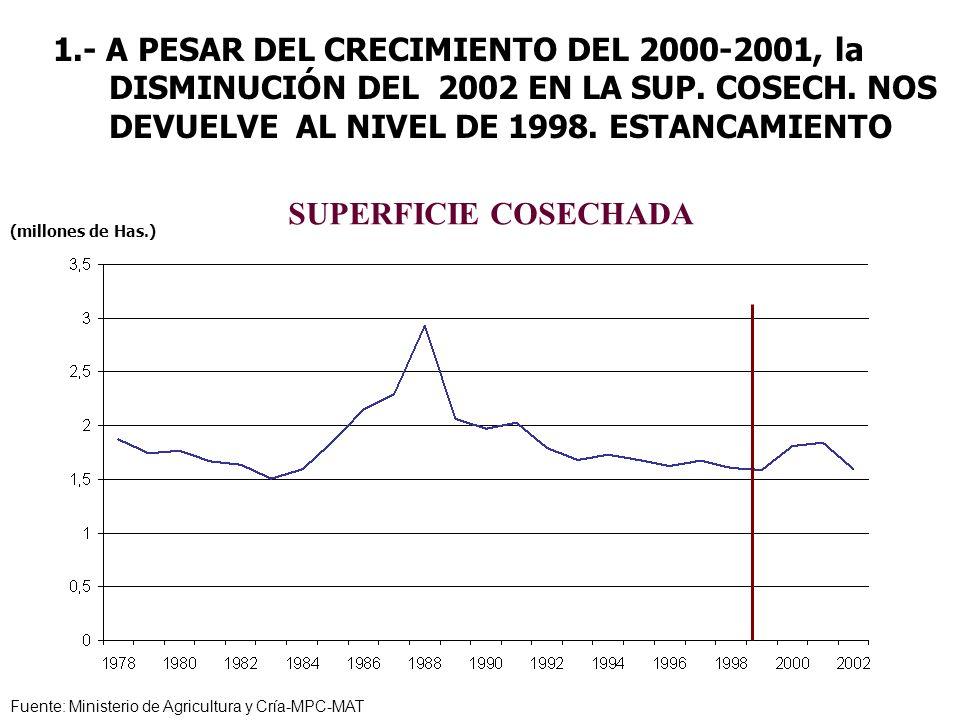 1.- A PESAR DEL CRECIMIENTO DEL 2000-2001, la