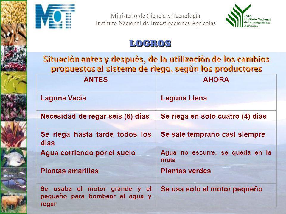 LOGROS Situación antes y después, de la utilización de los cambios propuestos al sistema de riego, según los productores.