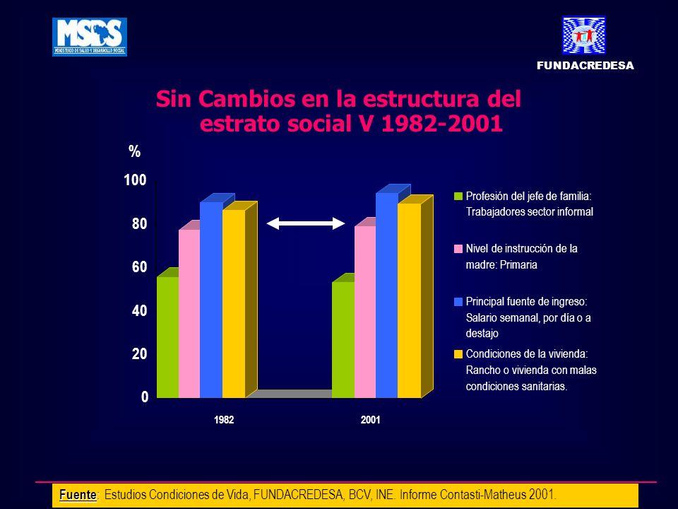 Sin Cambios en la estructura del estrato social V 1982-2001