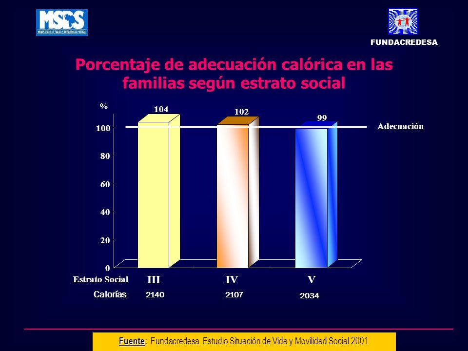 Porcentaje de adecuación calórica en las familias según estrato social