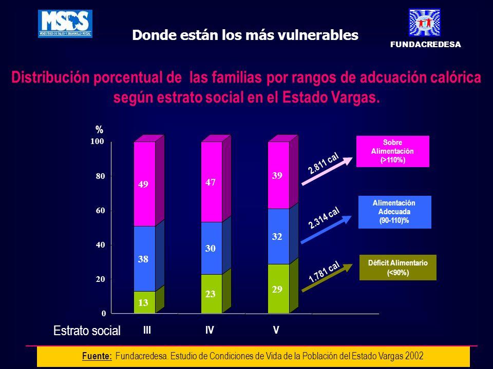 Donde están los más vulnerables