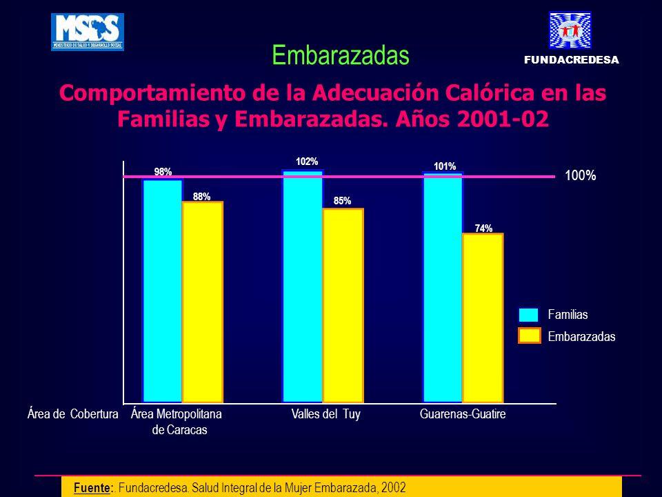 FUNDACREDESA Embarazadas. Comportamiento de la Adecuación Calórica en las Familias y Embarazadas. Años 2001-02.
