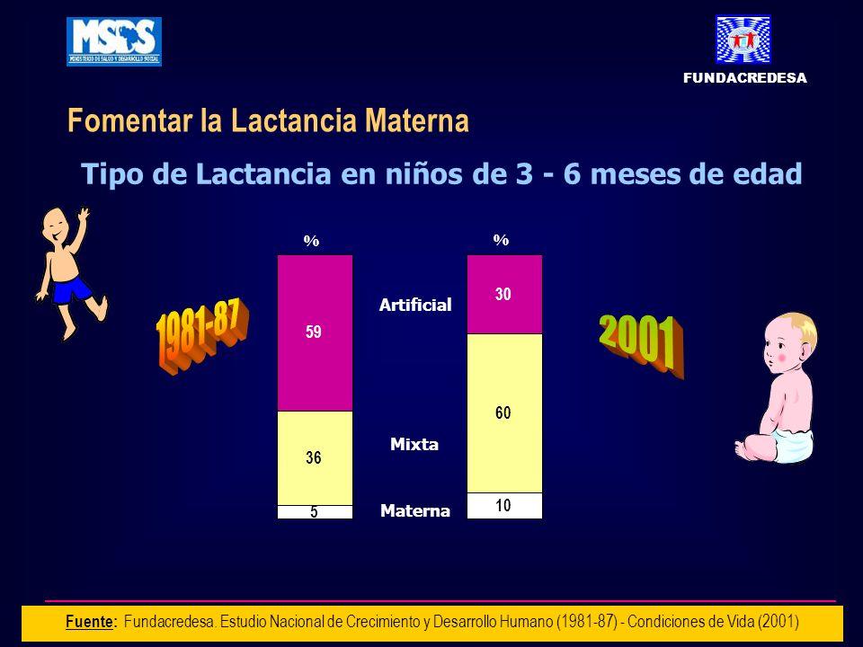 Tipo de Lactancia en niños de 3 - 6 meses de edad
