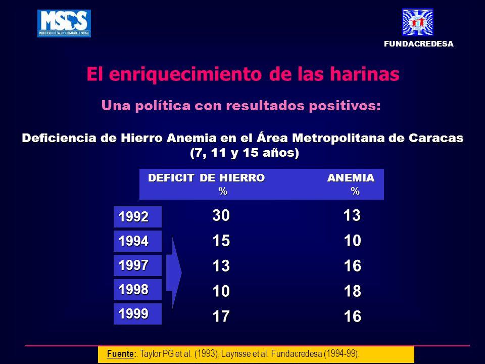 Deficiencia de Hierro Anemia en el Área Metropolitana de Caracas