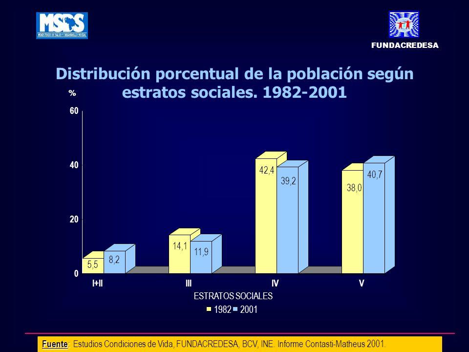 FUNDACREDESA Distribución porcentual de la población según estratos sociales. 1982-2001. 5,5. 8,2.