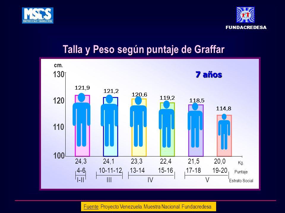       Talla y Peso según puntaje de Graffar 130 120 110 100