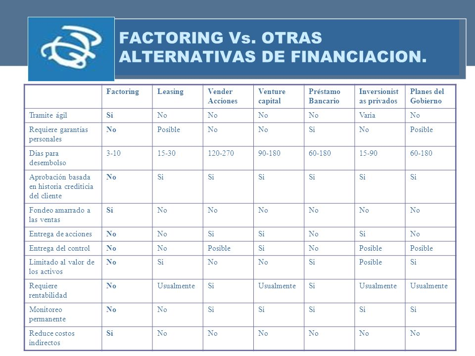 FACTORING Vs. OTRAS ALTERNATIVAS DE FINANCIACION.